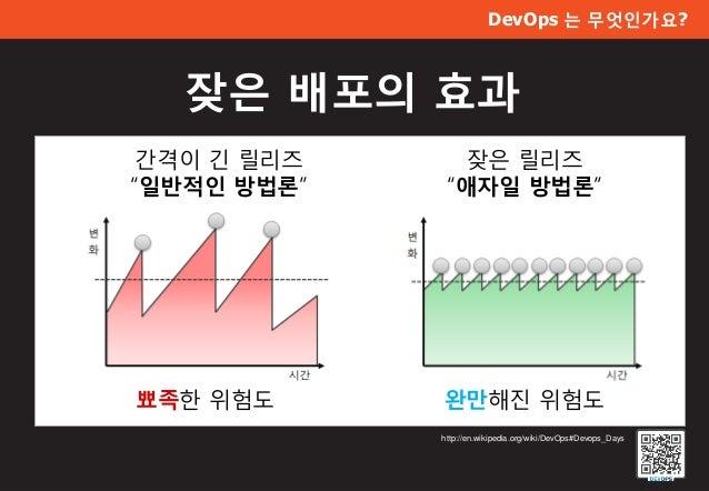 """DevOps 는 무엇인가요? 잦은 배포의 효과 http://en.wikipedia.org/wiki/DevOps#Devops_Days 잦은 릴리즈 """"애자일 방법론"""" 간격이 긴 릴리즈 """"일반적인 방법론"""" 완만해진 위험도뾰족..."""