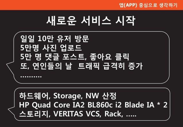 앱(APP) 중심으로 생각하기 새로운 서비스 시작 하드웨어, Storage, NW 산정 HP Quad Core IA2 BL860c i2 Blade IA * 2 스토리지, VERITAS VCS, Rack, ….. 일일 1...