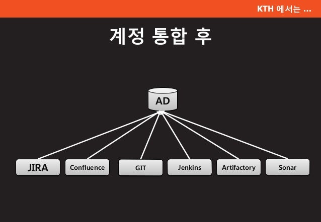 KTH 에서는 … 계정 통합 후 AD JIRA Confluence SVN Jenkins Artifactory SonarGIT