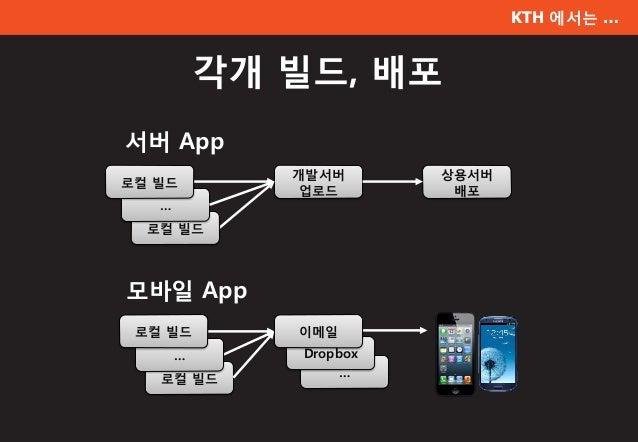 KTH 에서는 … 각개 빌드, 배포 서버 App 모바일 App 개발서버 업로드 상용서버 배포 로컬 빌드 … 로컬 빌드 … Dropbox 로컬 빌드 … 로컬 빌드 이메일