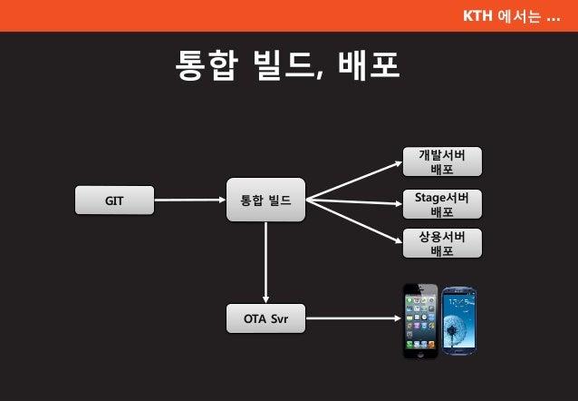 KTH 에서는 … 통합 빌드, 배포 개발서버 배포 상용서버 배포 통합 빌드 OTA Svr Stage서버 배포 GIT