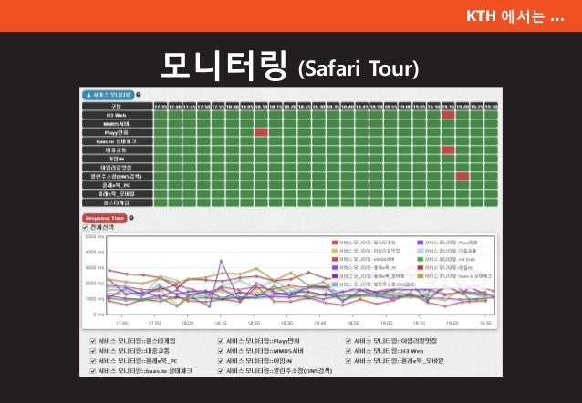 KTH 에서는 … 모니터링 (Safari Tour)