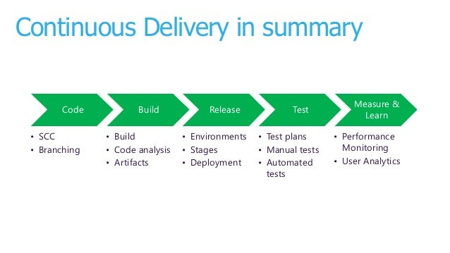Continuous Delivery with Visual Studio ALM  2015