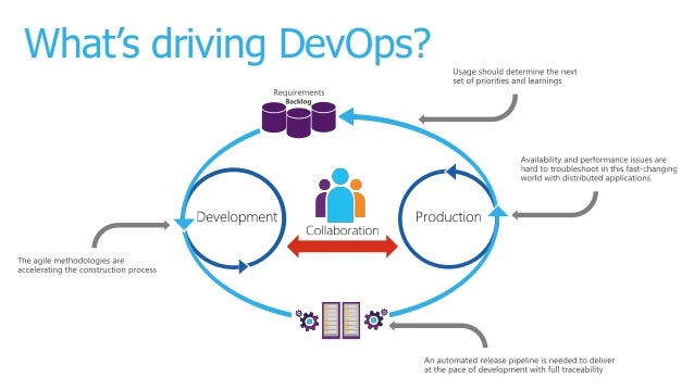 devops and continuous delivery with visual studio 2015 and