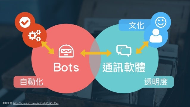 圖⽚來源: https://unsplash.com/photos/7sPg5OLfExc 刻板印象關於 ChatOps 你最先想到什麼 Bots 通訊軟體 文化 透明度自動化