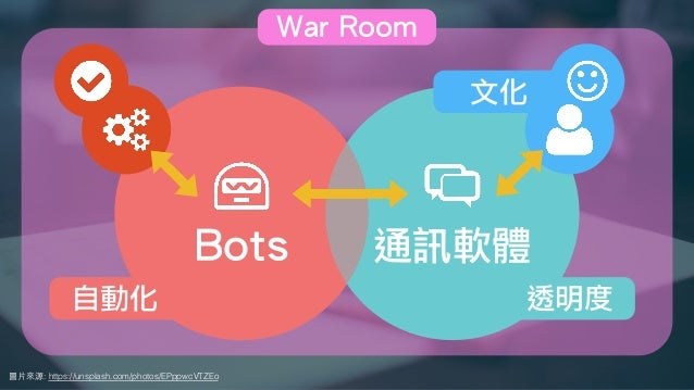 圖⽚來源: https://unsplash.com/photos/EPppwcVTZEo Bots 通訊軟體 文化 透明度自動化 War Room