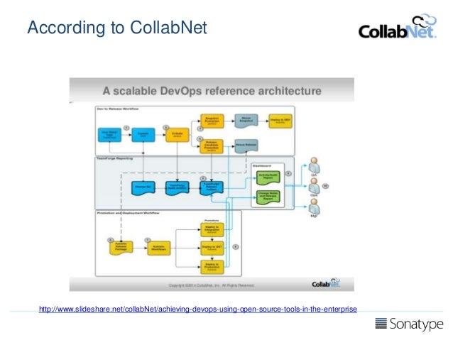 DevOps and Continuous Delivery Reference Architectures - Volume 2 Slide 3