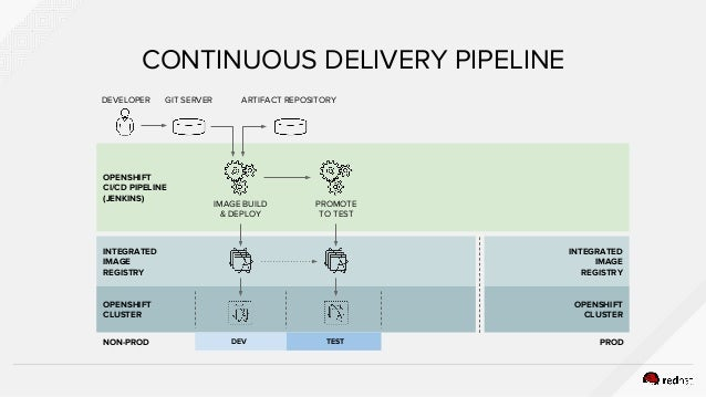 Automate App Container Delivery with CI/CD and DevOps