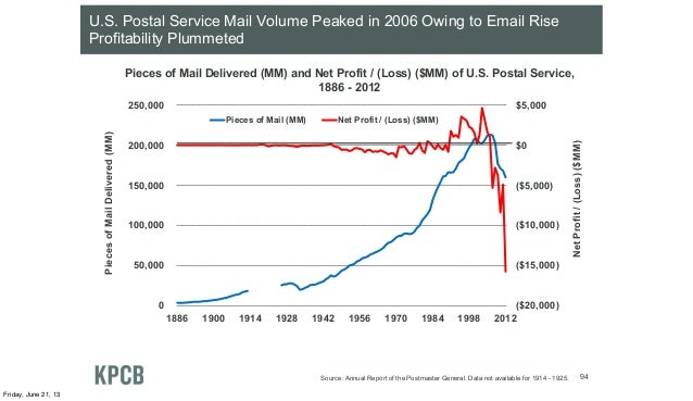 U.S. Postal Service Mail Volume Peaked in 2006 Owing to Email RiseProfitability PlummetedPieces of Mail Delivered (MM) and...