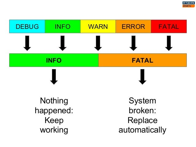 DEBUG INFO WARN ERROR FATAL INFO FATAL Nothing happened: Keep working System broken: Replace automatically