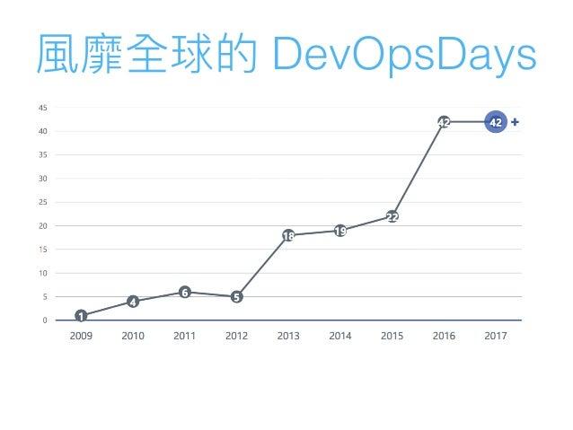 DevOpsDays Taipei 2017 Opening Talk Slide 2