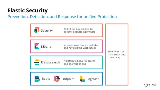 Prevention, Detection, and Response for unified Protection Elastic Security Security content from Elastic and community Vis...