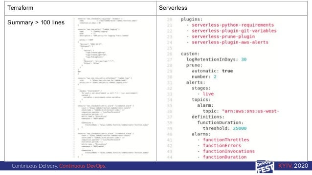 Continuous Delivery. Continuous DevOps. KYIV, 2020 Terraform Serverless Summary > 100 lines