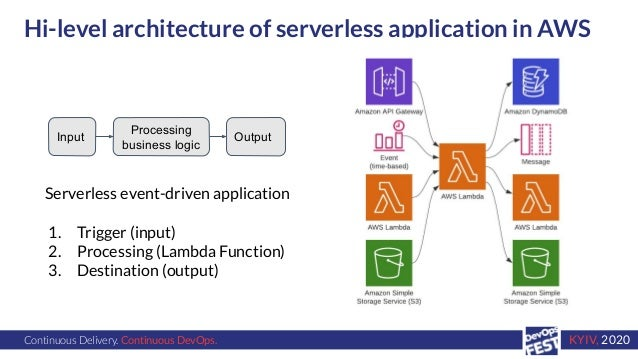 Continuous Delivery. Continuous DevOps. KYIV, 2020 Hi-level architecture of serverless application in AWS Input Processing...