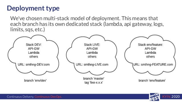 Continuous Delivery. Continuous DevOps. KYIV, 2020 Deployment type We've chosen multi-stack model of deployment. This mean...