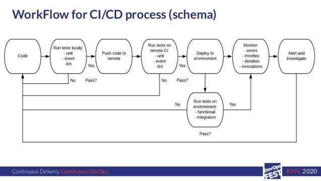Continuous Delivery. Continuous DevOps. KYIV, 2020 WorkFlow for CI/CD process (schema)