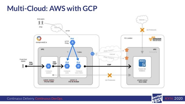 Continuous Delivery. Continuous DevOps. KYIV, 2020 Multi-Cloud: AWS with GCP