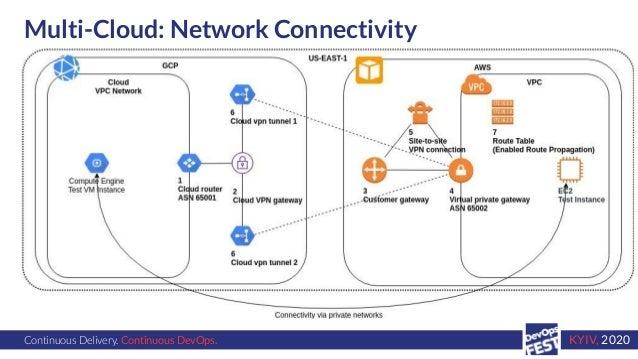 Continuous Delivery. Continuous DevOps. KYIV, 2020 Multi-Cloud: Network Connectivity