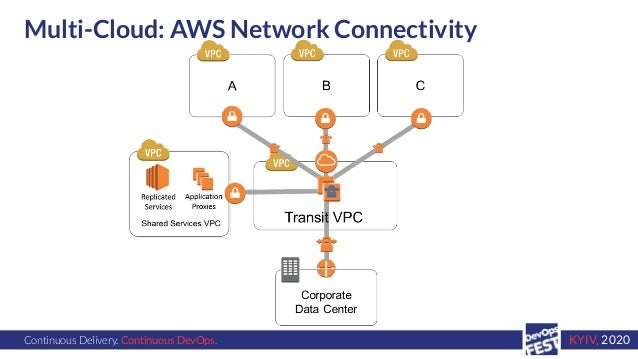 Continuous Delivery. Continuous DevOps. KYIV, 2020 Multi-Cloud: AWS Network Connectivity