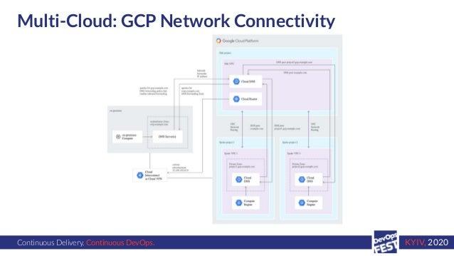 Continuous Delivery. Continuous DevOps. KYIV, 2020 Multi-Cloud: GCP Network Connectivity