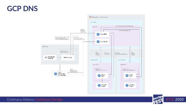 Continuous Delivery. Continuous DevOps. KYIV, 2020 GCP DNS