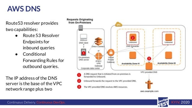 Continuous Delivery. Continuous DevOps. KYIV, 2020 AWS DNS Route53 resolver provides two capabilities: ● Route 53 Resolver...