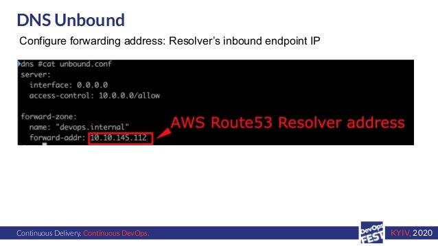 Continuous Delivery. Continuous DevOps. KYIV, 2020 DNS Unbound Configure forwarding address: Resolver's inbound endpoint IP