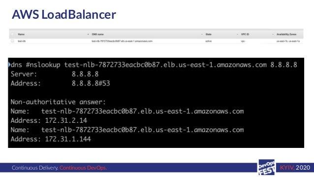 Continuous Delivery. Continuous DevOps. KYIV, 2020 AWS LoadBalancer