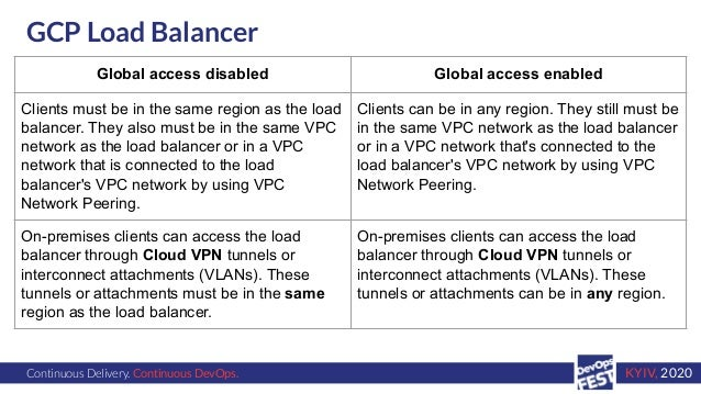 Continuous Delivery. Continuous DevOps. KYIV, 2020 GCP Load Balancer Global access disabled Global access enabled Clients ...