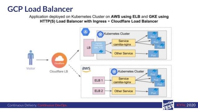 Continuous Delivery. Continuous DevOps. KYIV, 2020 GCP Load Balancer