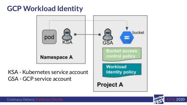Continuous Delivery. Continuous DevOps. KYIV, 2020 GCP Workload Identity KSA - Kubernetes service account GSA - GCP servic...