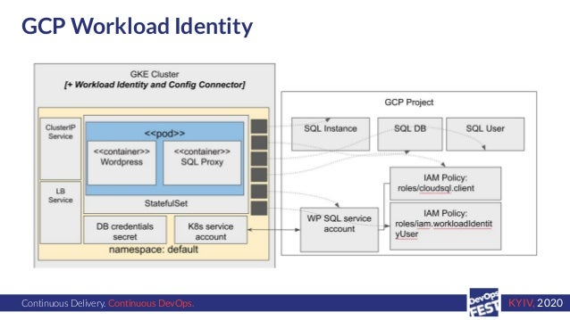 Continuous Delivery. Continuous DevOps. KYIV, 2020 GCP Workload Identity