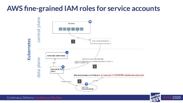 Continuous Delivery. Continuous DevOps. KYIV, 2020 AWS fine-grained IAM roles for service accounts