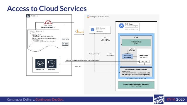 Continuous Delivery. Continuous DevOps. KYIV, 2020 Access to Cloud Services