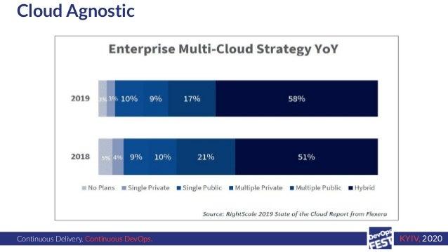 Continuous Delivery. Continuous DevOps. KYIV, 2020 Cloud Agnostic