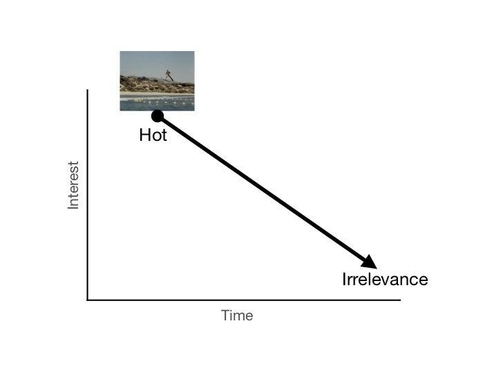 HotInterest                        Irrelevance                 Time