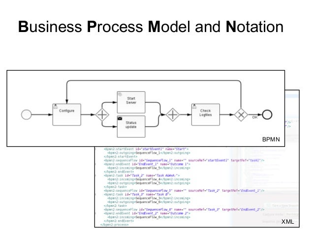business process model and notation bpmn xml - Bpmn Xml