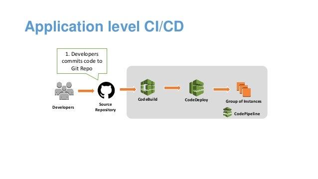 CI/CD on AWS