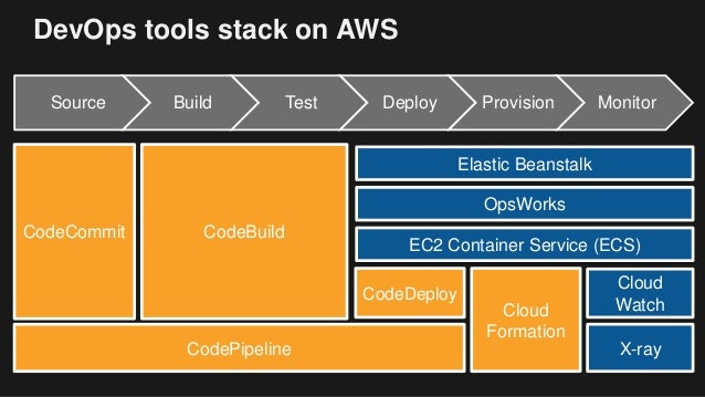 Devops On Aws Accelerating Software Delivery