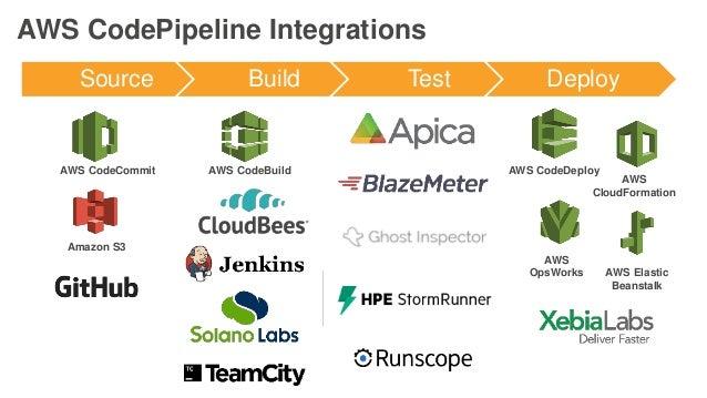DevOps on AWS - Accelerating Software Delivery