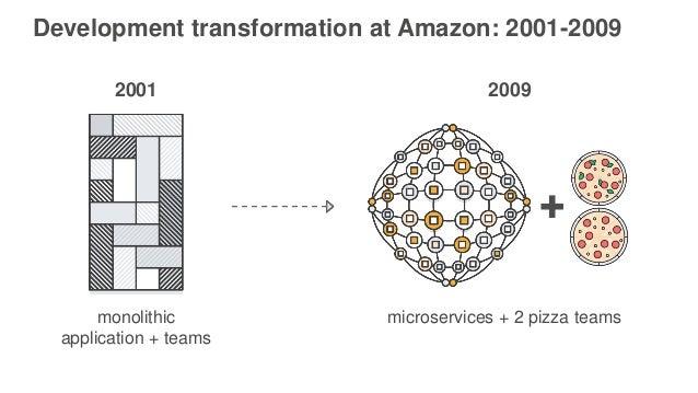2001 Development transformation at Amazon: 2001-2009 2009 monolithic application + teams microservices + 2 pizza teams