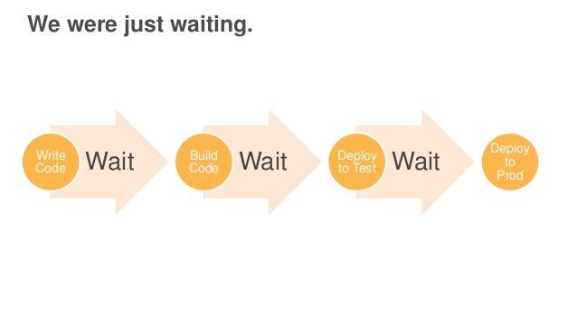 We were just waiting. WaitWrite Code WaitBuild Code WaitDeploy to Test Deploy to Prod
