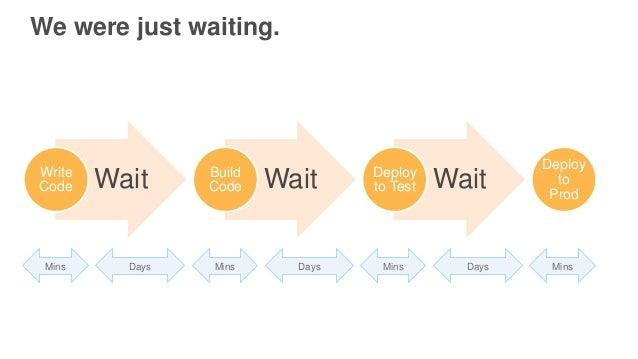 We were just waiting. WaitWrite Code WaitBuild Code WaitDeploy to Test Deploy to Prod Mins Days Mins Days Mins Days Mins