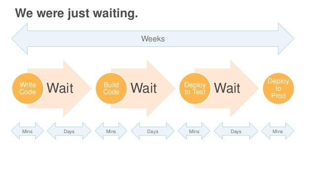 We were just waiting. WaitWrite Code WaitBuild Code WaitDeploy to Test Deploy to Prod Weeks Mins Days Mins Days Mins Days ...