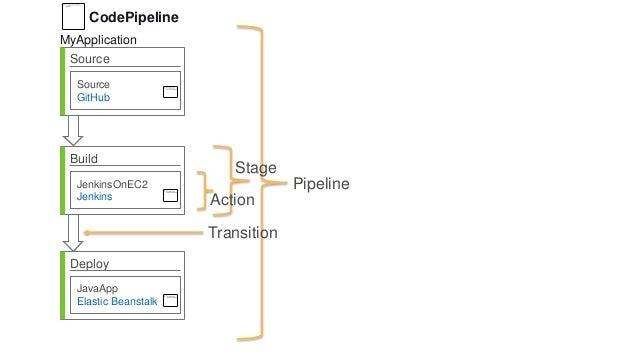 Source Source GitHub Build JenkinsOnEC2 Jenkins Deploy JavaApp Elastic Beanstalk Pipeline Stage Action Transition CodePipe...