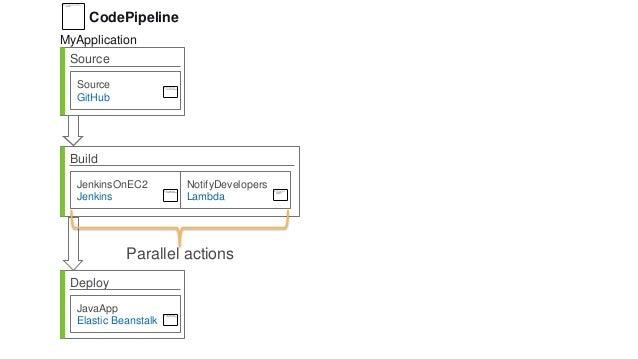 Source Source GitHub Build JenkinsOnEC2 Jenkins Deploy JavaApp Elastic Beanstalk NotifyDevelopers Lambda CodePipeline MyAp...