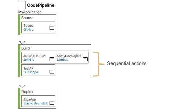 Source Source GitHub Build JenkinsOnEC2 Jenkins Deploy JavaApp Elastic Beanstalk NotifyDevelopers Lambda TestAPI Runscope ...