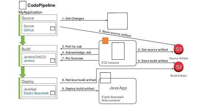 8. Retrieve build artifact EC2 instance CodePipeline Source Source GitHub Build JenkinsOnEC2 Jenkins Deploy JavaApp Elasti...