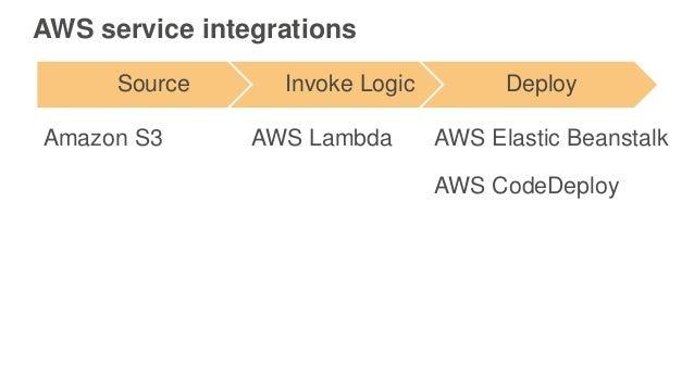 AWS service integrations Source Invoke Logic Deploy AWS Elastic BeanstalkAmazon S3 AWS CodeDeploy AWS Lambda