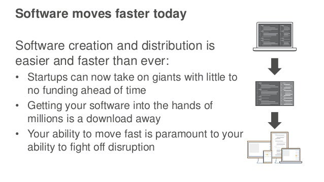 Software moves faster today Software creation and distribution is easier and faster than ever: • Startups can now take on ...